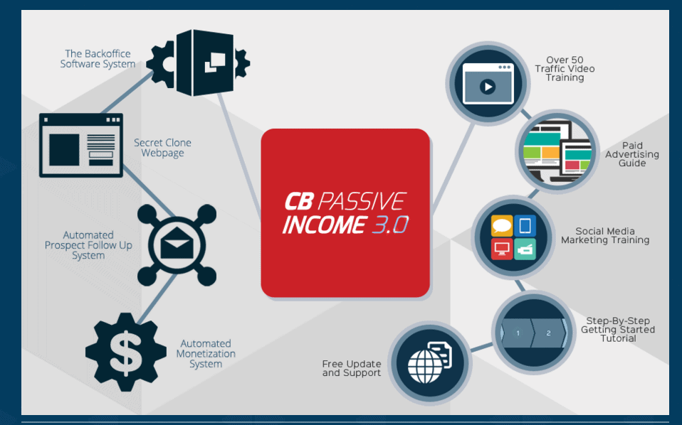 CB Passive Income review system