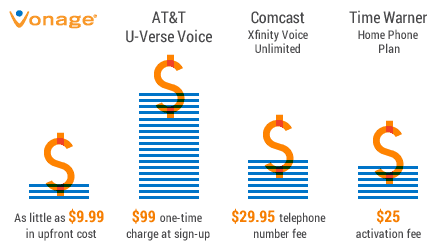 Vonage.com -Best VOIP Phone Services -Full Review with Features ...