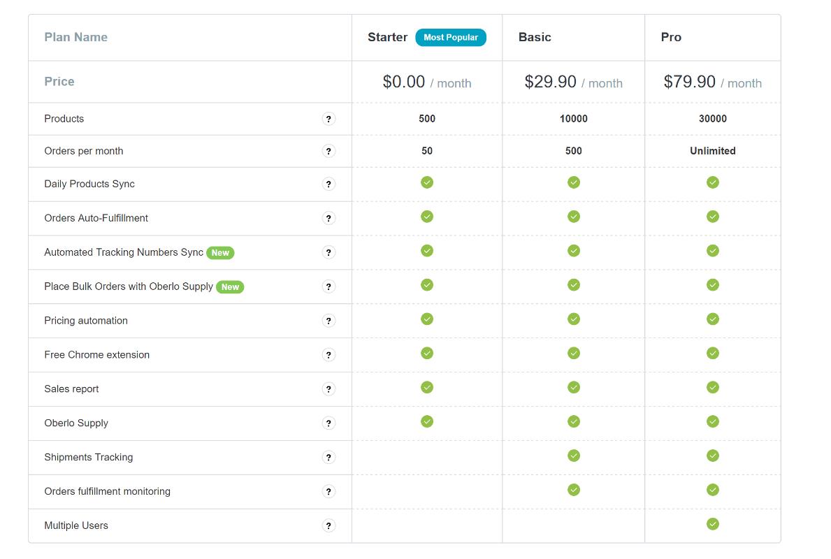 Oberlo pricing