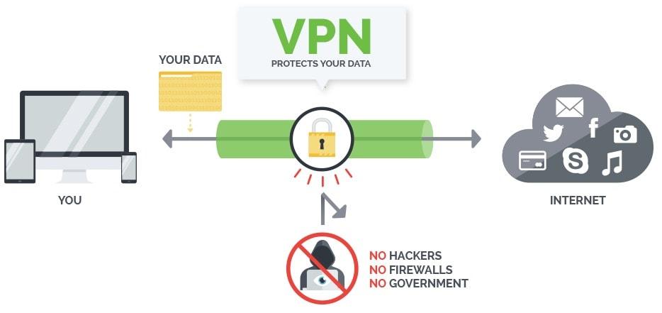 VPN IPVanish Coupon Code