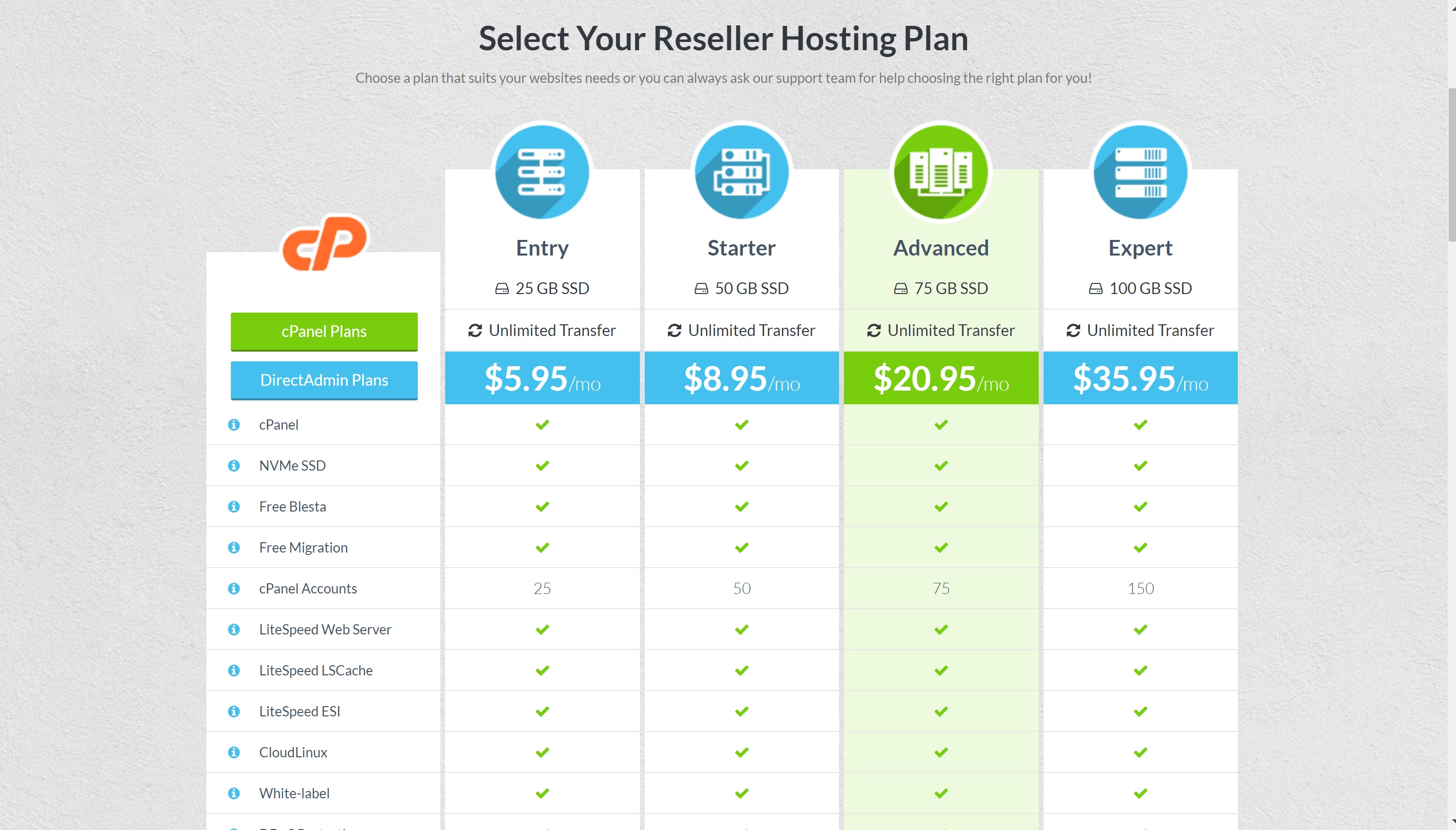Hostmantis reseller hosting features and plans