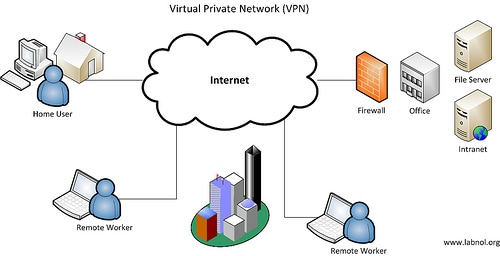 Working of VPN with Freeform Go