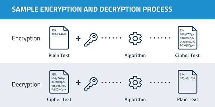 Virtual Private Network and Encryption