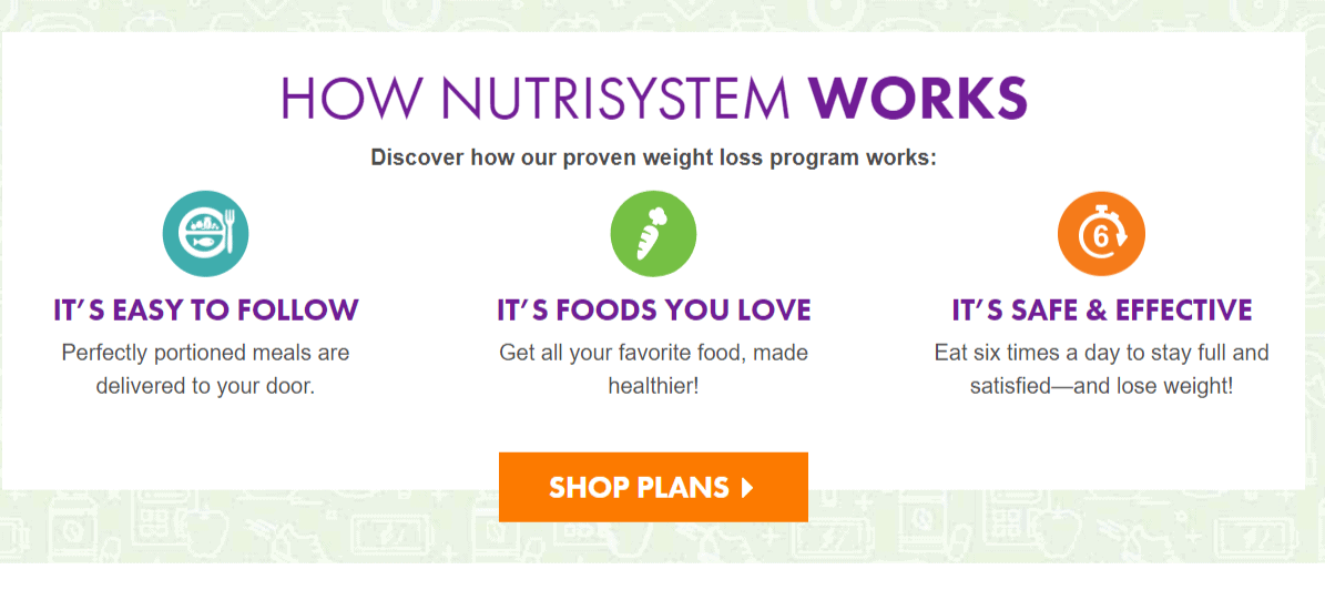 Nutrisystem Coupon Codes- How It Works