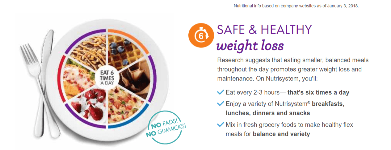 Nutrisystem Coupon Codes- Meals & Deals