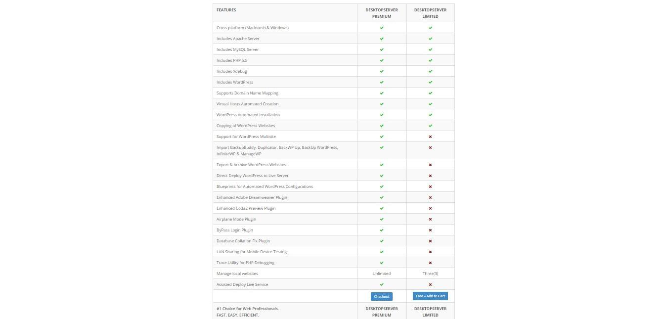 Advantages of DesktopServer