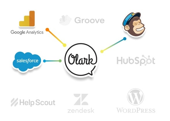 Olark Coupon Codes - intigreated software