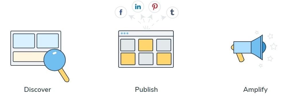 will ContentStudio help you, Contentstudio Promo Code