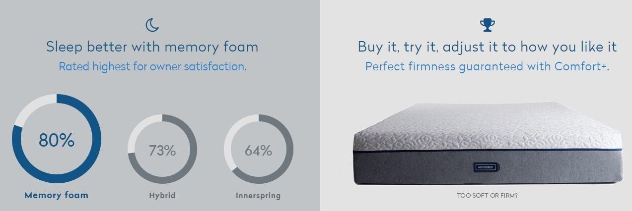Sleep better with novosbed mattress
