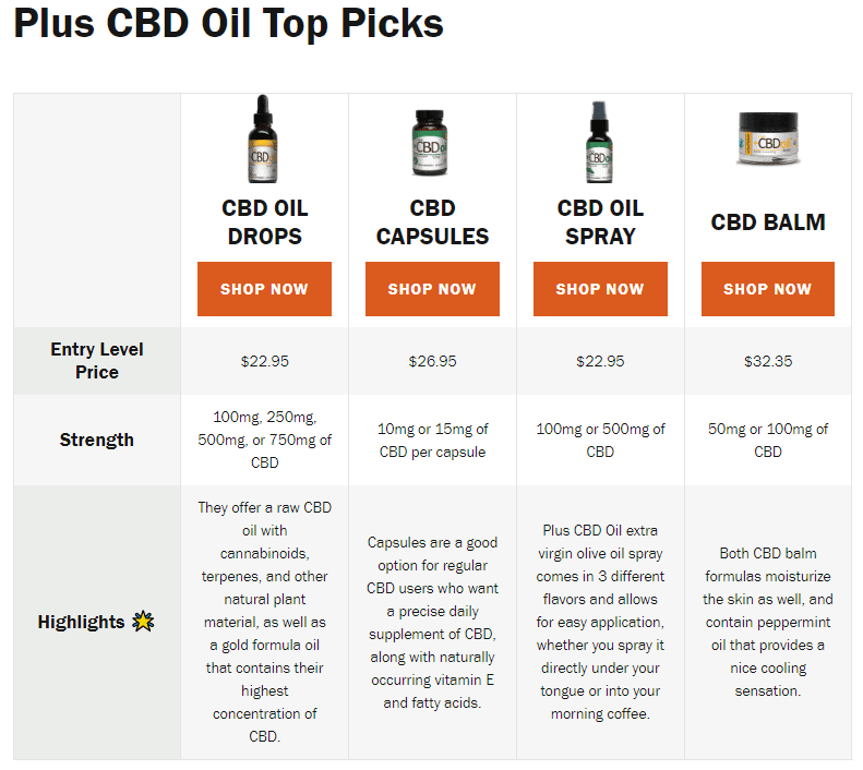 Plus CBD Oil Review coupon codes