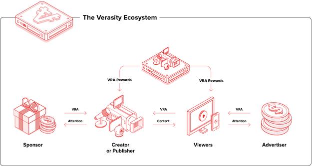 Verasity ecosystem