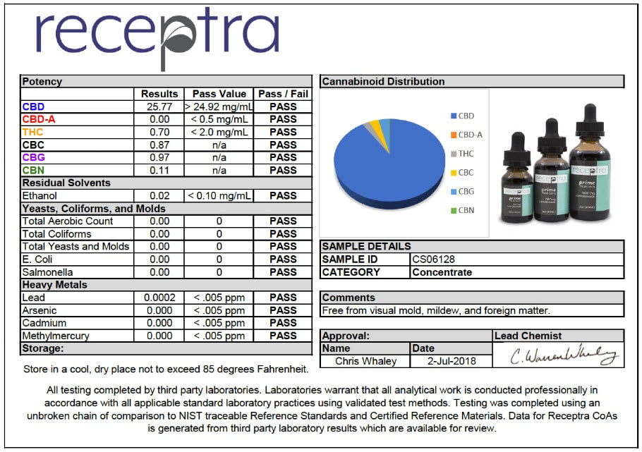 coupon codes for Receptra naturals