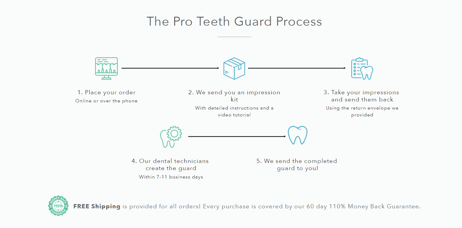 Pro Teeth Guard Coupon Codes- The Process