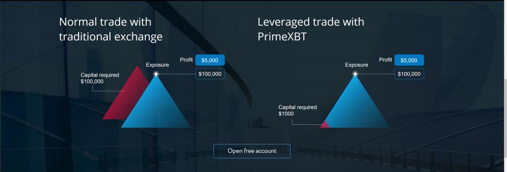 Bitcoin leverage calculator-PrimeXBT