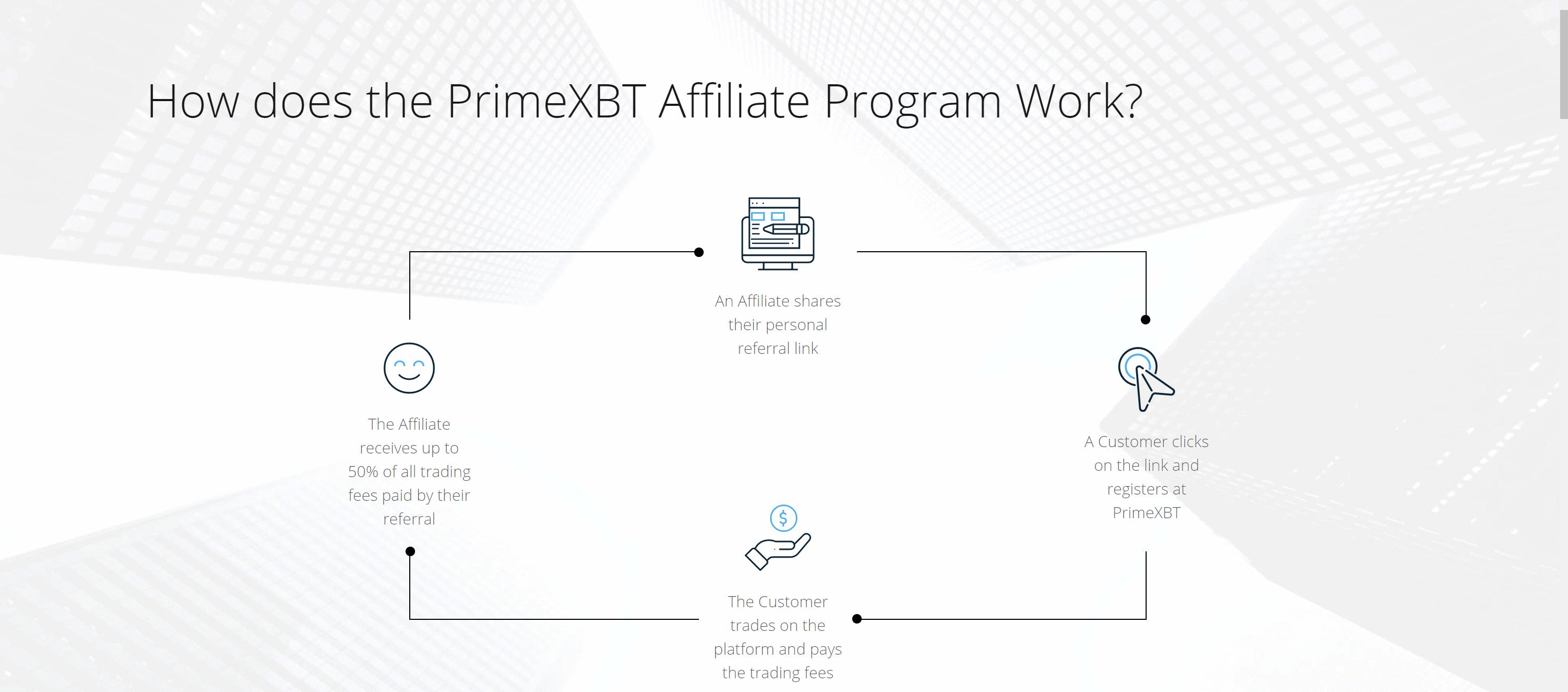 Prime XBT referral program