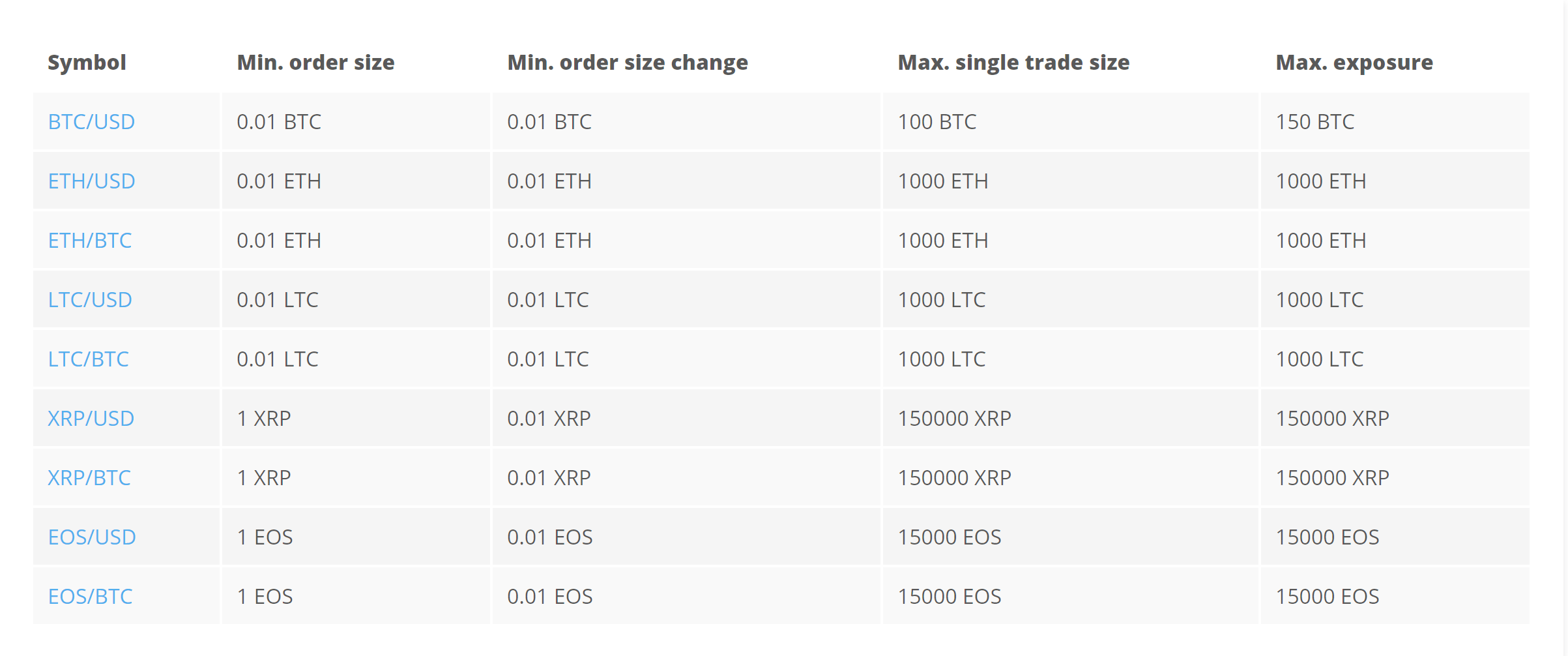 PrimeXBT fees and trading