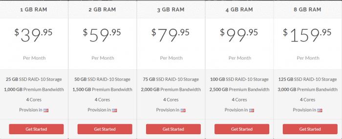 VPS-Hosting-GreenGeeks-plan-pricing-avail-discount