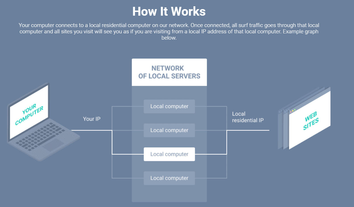 network of local servers