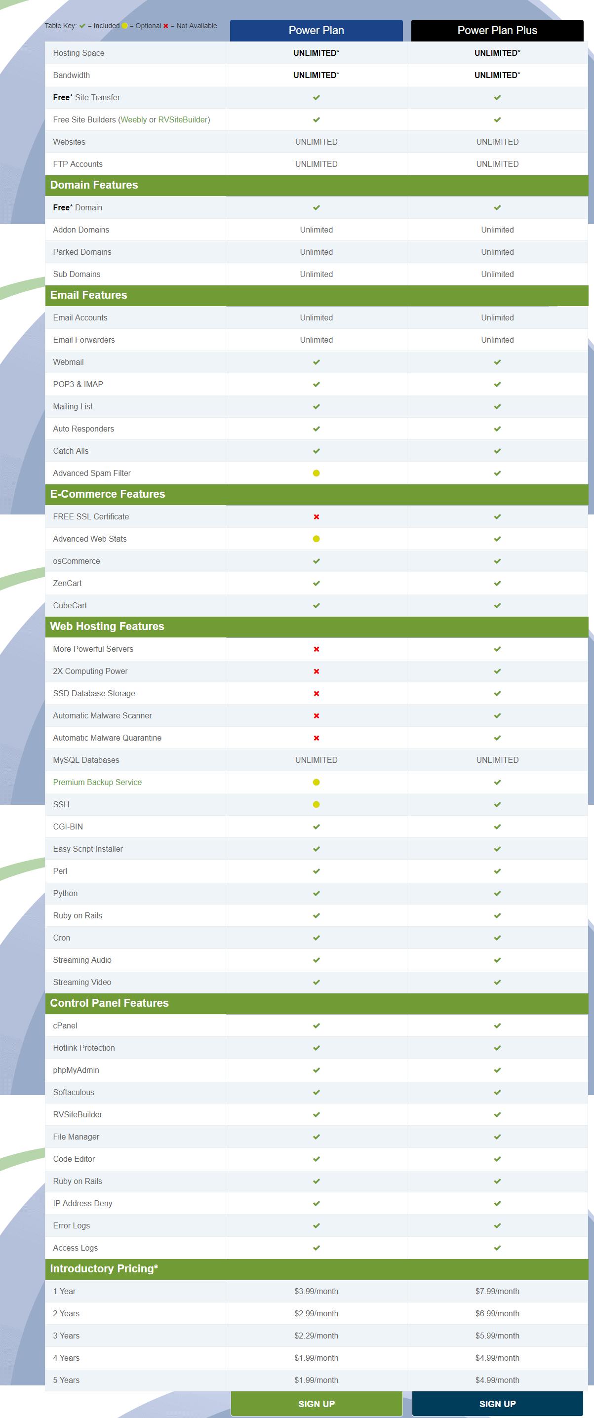 WebHostingPad Promo-pricing plans