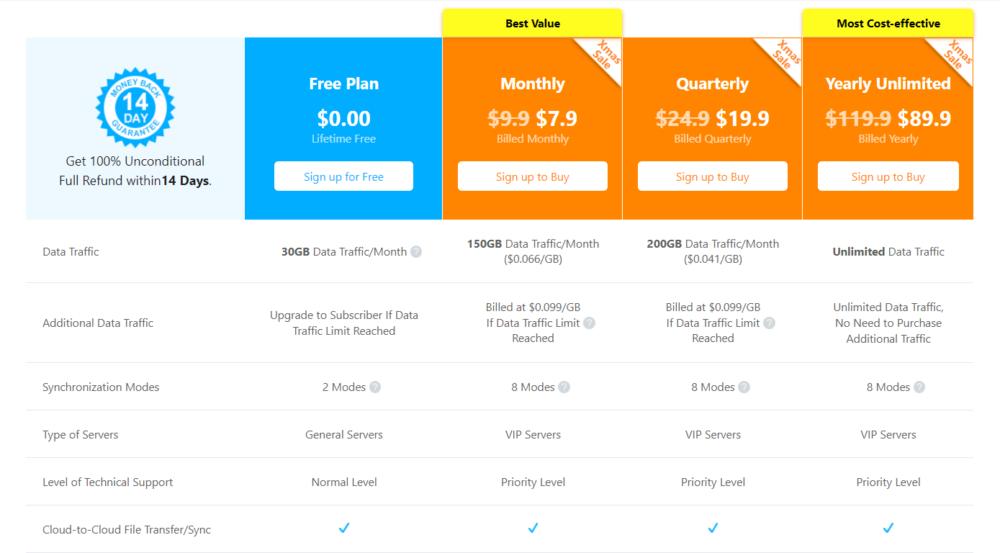 MultCloud Pricing