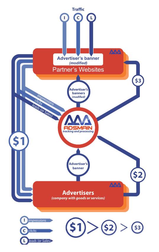 AdsMain affiliate network