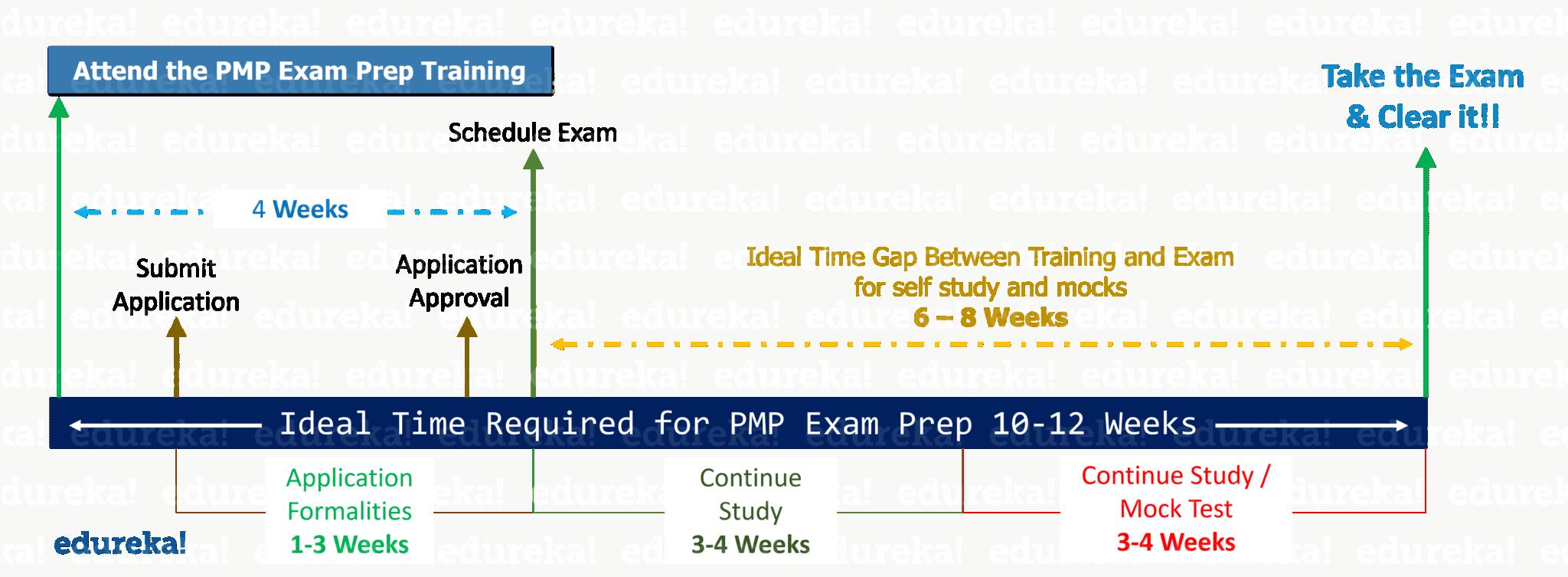 Edureka Project Management Certification Courses: Exam Timeline