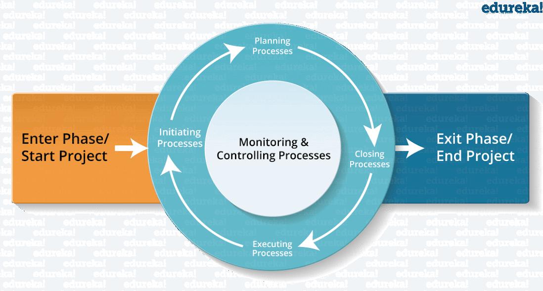 Edureka Project Management Certification Courses: Process