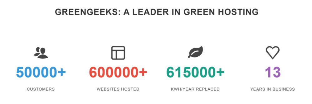 Greengeeks-coupon