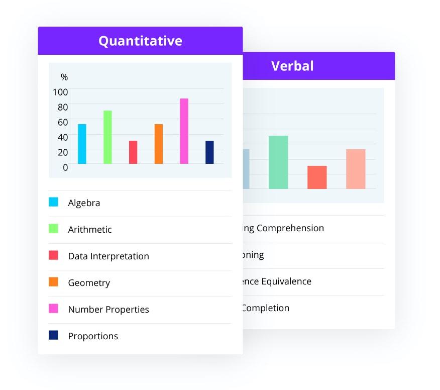 Kaplan GRE Usern interface